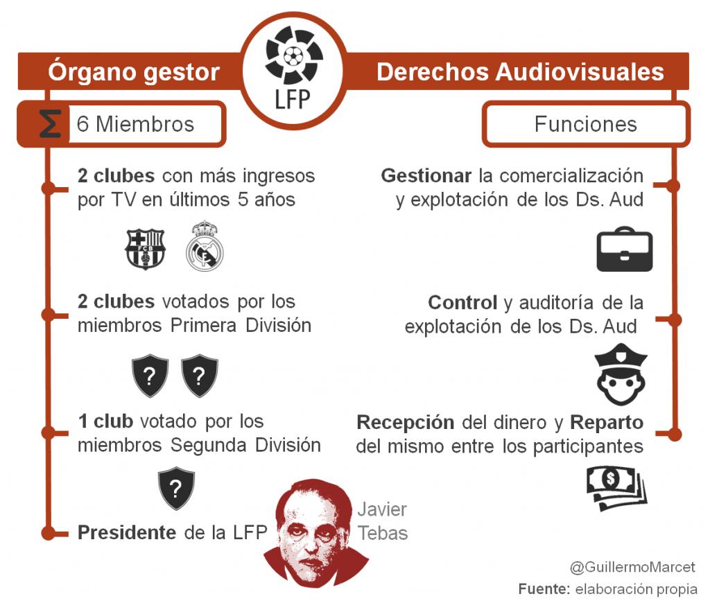 órgano gestor Derechos audiovisuales futbol LFP