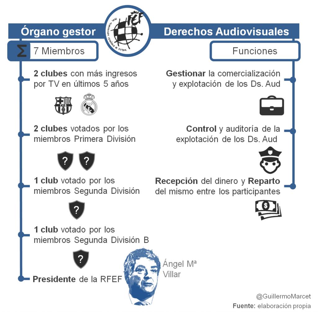 órgano gestor Derechos audiovisuales futbol RFEF