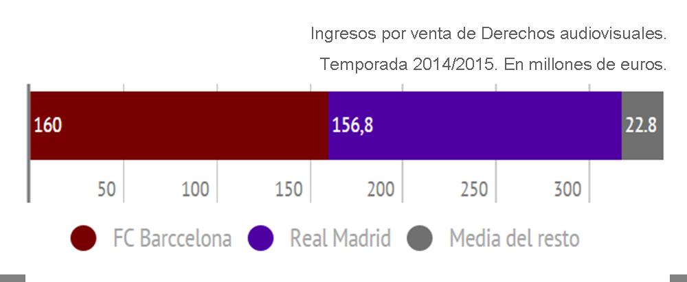 Comparación FC Barcelona y Real Madrid con el resto