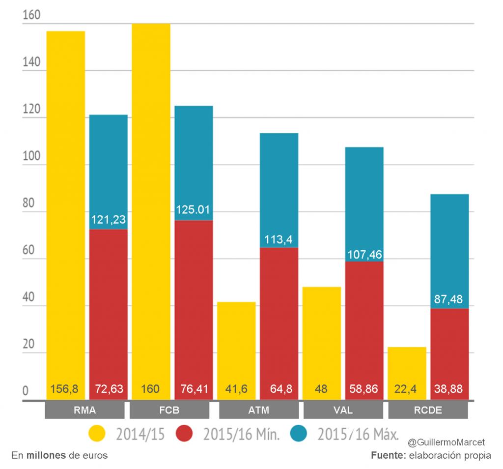 comparación de ingresos por derechos audiovisuales del futbol temporada 2015/2016