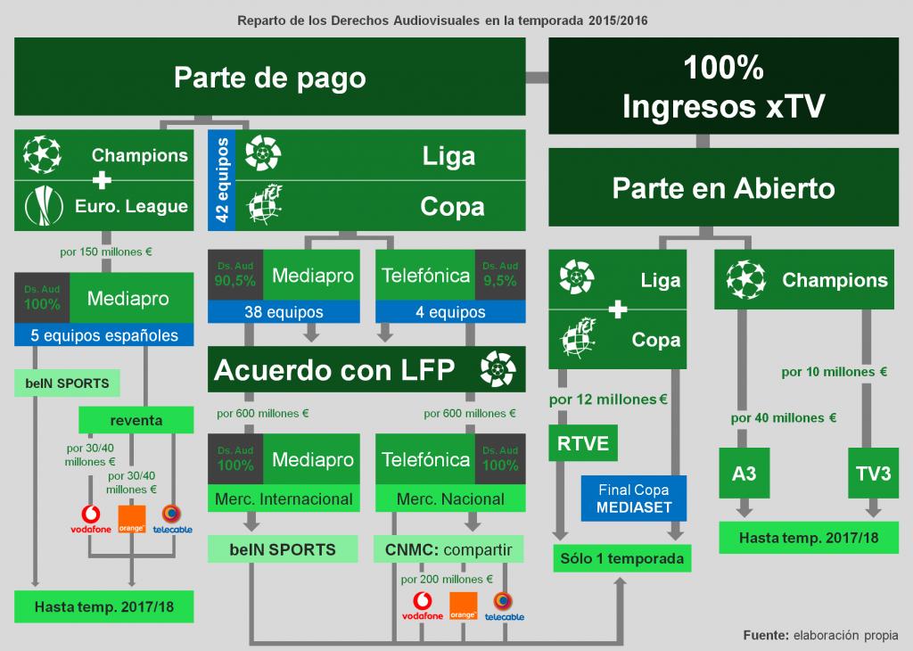 Derechos audiovisuales del fútbol 2015/2016