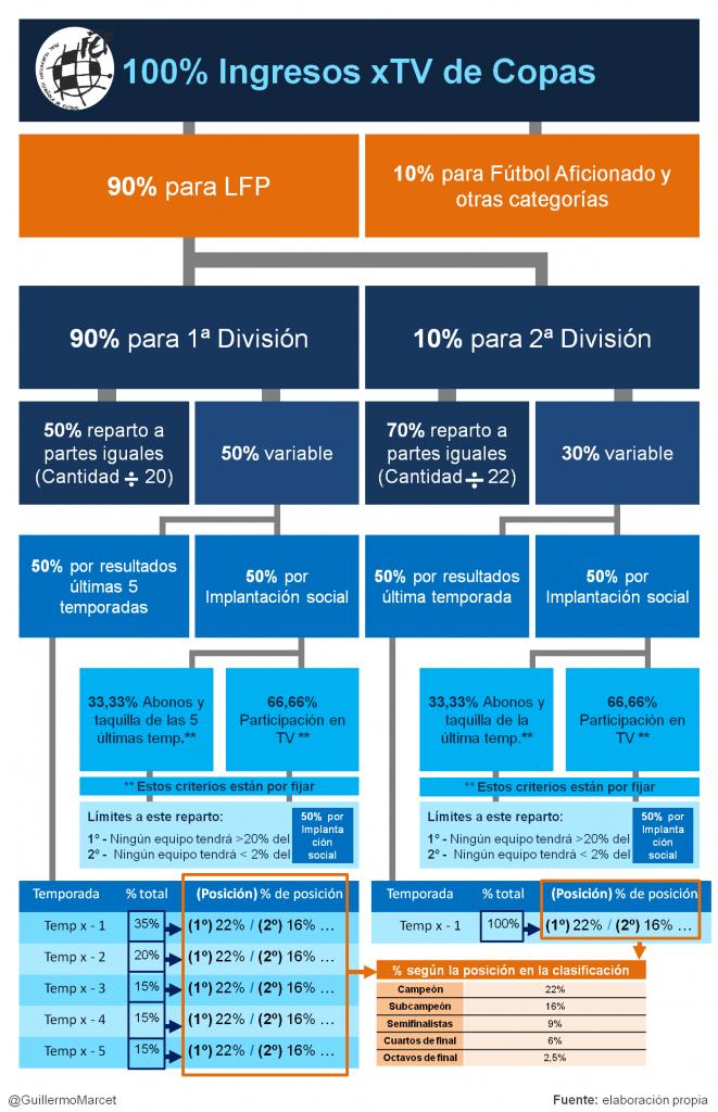 reparto de ingresos por derechos audiovisuales COPA