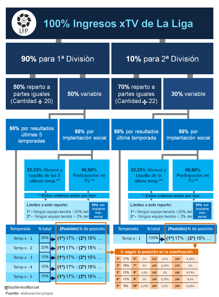 reparto de ingresos por derechos audiovisuales LIGA