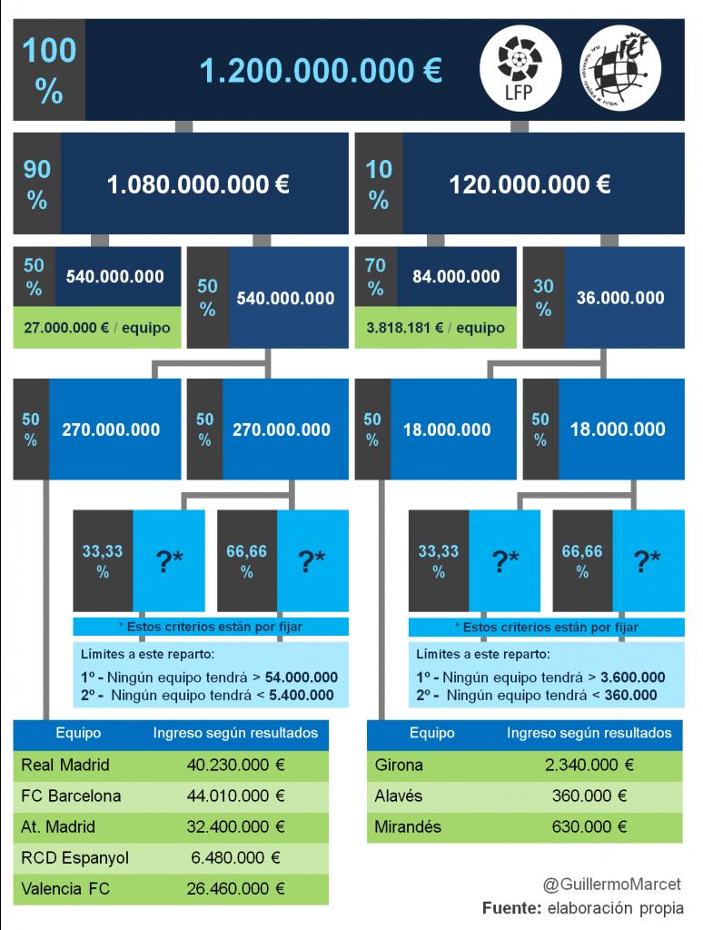 reparto de ingresos por derechos audiovisuales del fútbol temporada 2015-2016