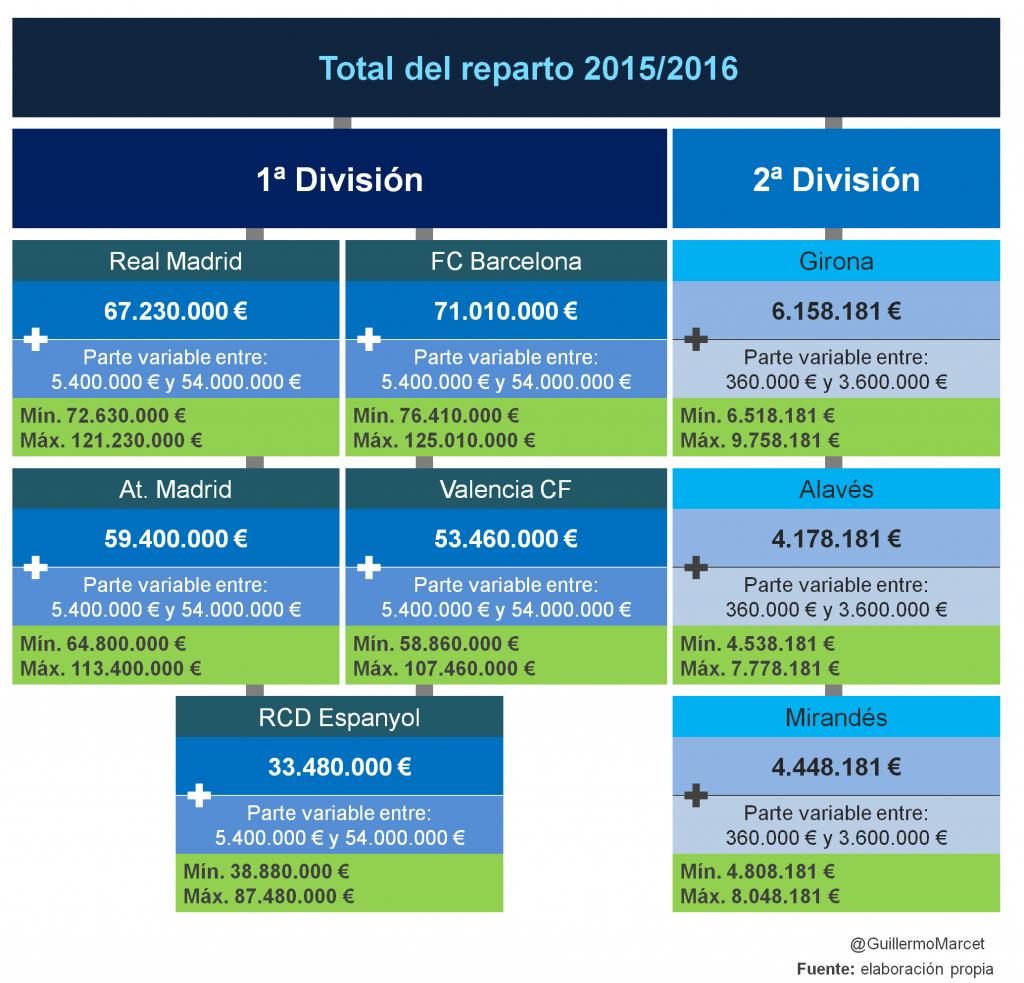 total reparto de ingresos por derechos audiovisuales del futbol temporada 2015-2016