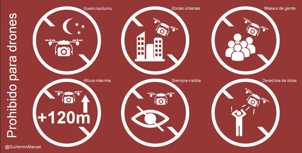 drones guía legal prohibido