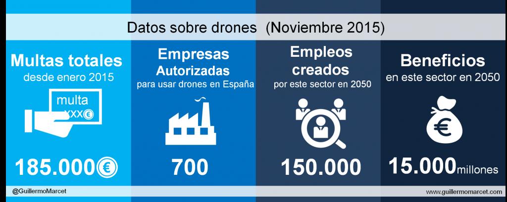 drones guía legal