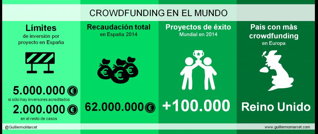 datos de crowdfunding. que es crowdfunding