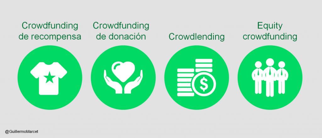 tipos de crowdfunding. que es crowdfunding
