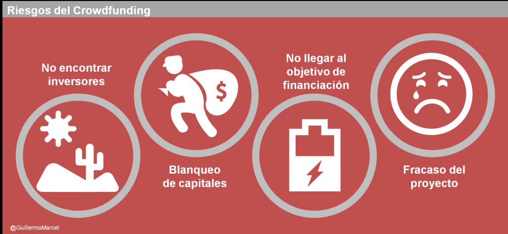 riesgos del crowdfunding. que es el crowdfunding