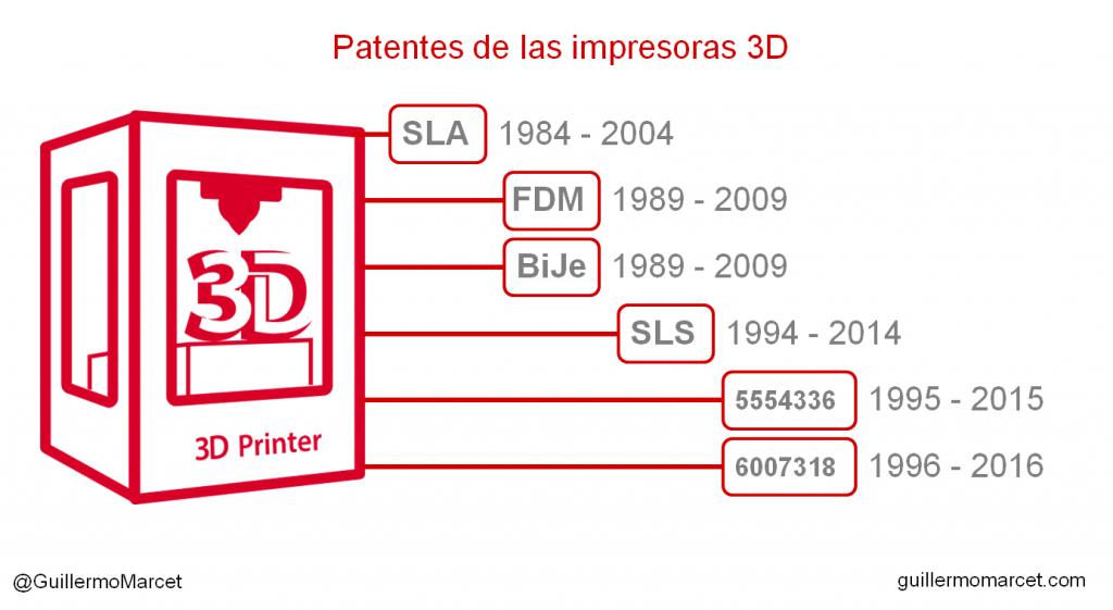 impresoras 3D ventajas y peligros
